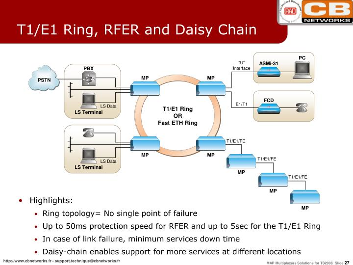 T1/E1 Ring, RFER and Daisy Chain