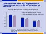 graduates who faced high expectations in high school twice as likely to feel prepared for future