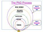 the phd process