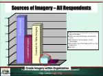 sources of imagery all respondents