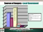 sources of imagery local government