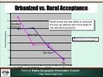 urbanized vs rural acceptance
