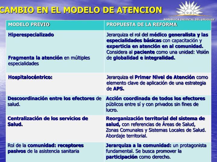 CAMBIO EN EL MODELO DE ATENCION