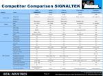competitor comparison signaltek