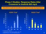 phase 3 studies response rates after crossover to imatinib 800 mg d