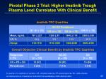 pivotal phase 2 trial higher imatinib trough plasma level correlates with clinical benefit