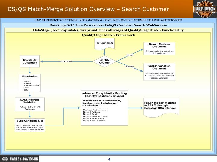 DS/QS Match-Merge Solution Overview – Search Customer