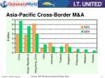 asia pacific cross border m a