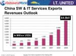 china sw it services exports revenues outlook