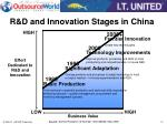 r d and innovation stages in china