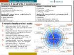 4 factors 4 quadrants 4 questionnaires