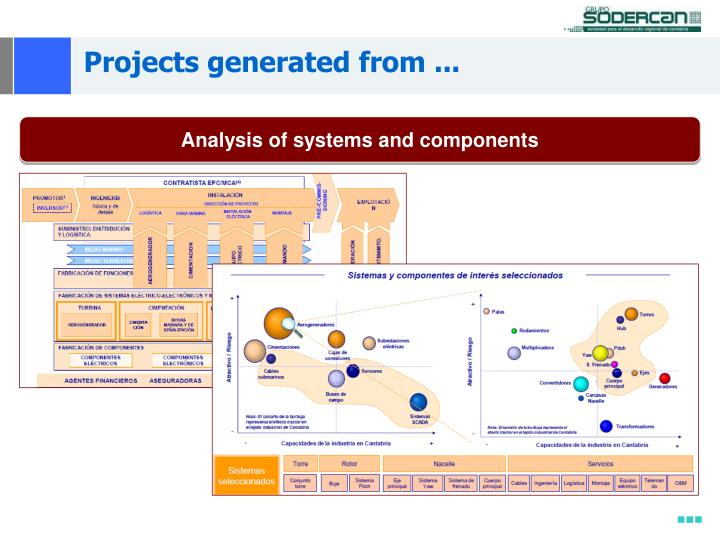 Projects generated from ...