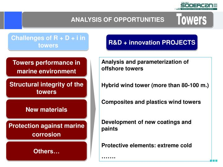 ANALYSIS OF OPPORTUNITIES