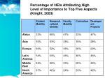 percentage of heis attributing high level of importance to top five aspects knight 2003