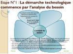 etape n 1 la d marche technologique commence par l analyse du besoin