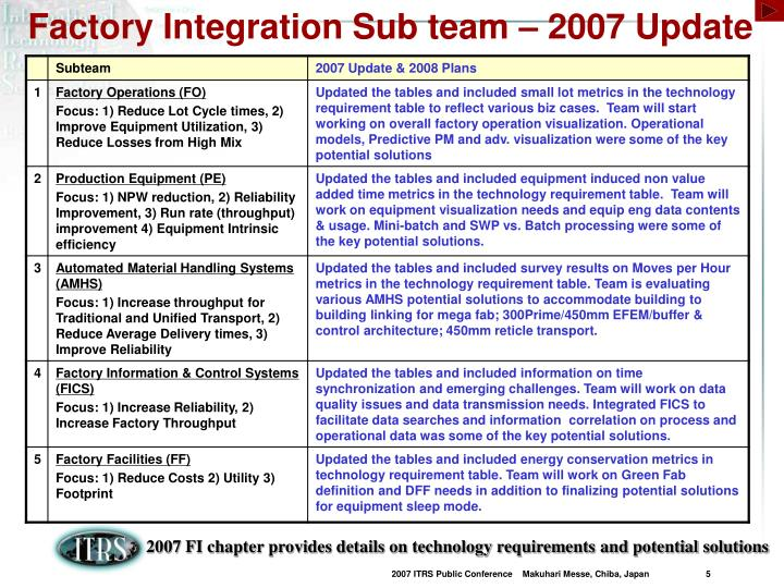 Factory Integration Sub team – 2007 Update