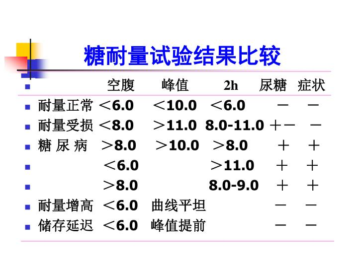 糖耐量试验结果比较