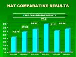 nat comparative results