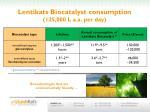 lentikats biocatalyst consumption 125 000 l a a per day2