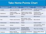 take home points chart