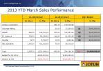 2013 ytd march sales performance