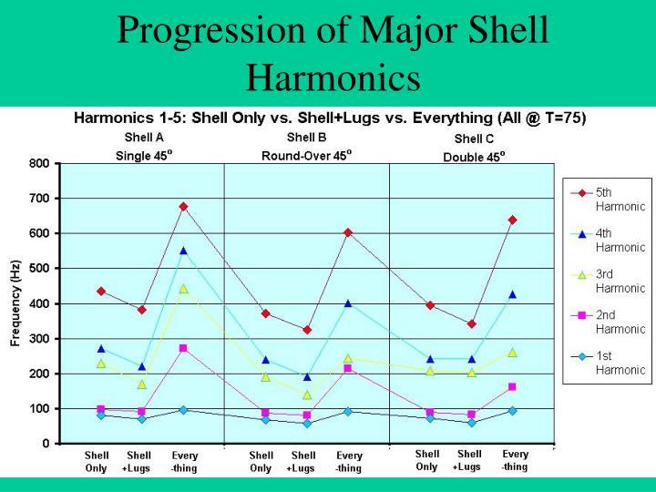 Progression of Major Shell Harmonics