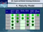 4 maturity model7