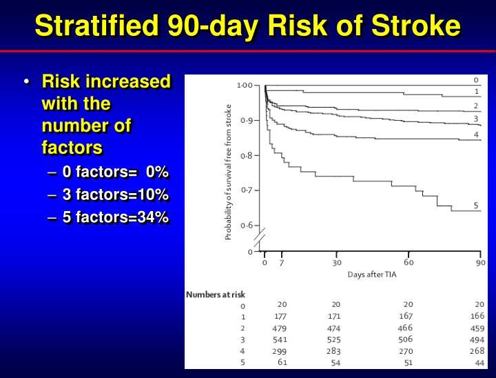 Stratified 90-day Risk of Stroke