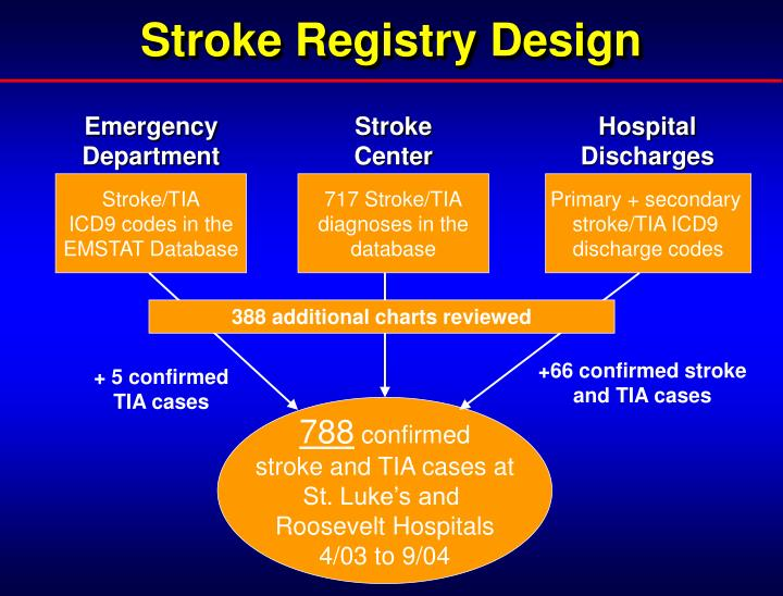 Stroke Registry Design