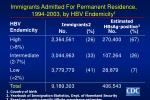 immigrants admitted for permanent residence 1994 2003 by hbv endemicity 1