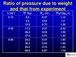 ratio of pressure due to weight and that from experiment