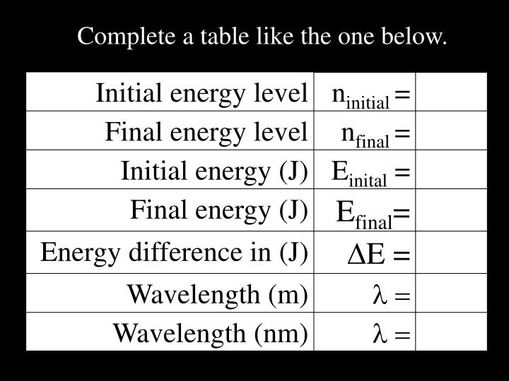 Complete a table like the one below.