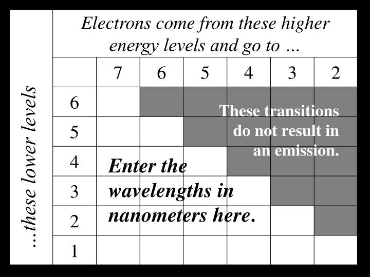 These transitions do not result in an emission.