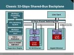 classic 32 gbps shared bus backplane