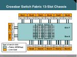crossbar switch fabric 13 slot chassis