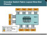 crossbar switch fabric layout nine slot chassis