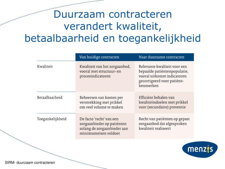 Duurzaam contracteren