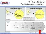 the importance of online business networks