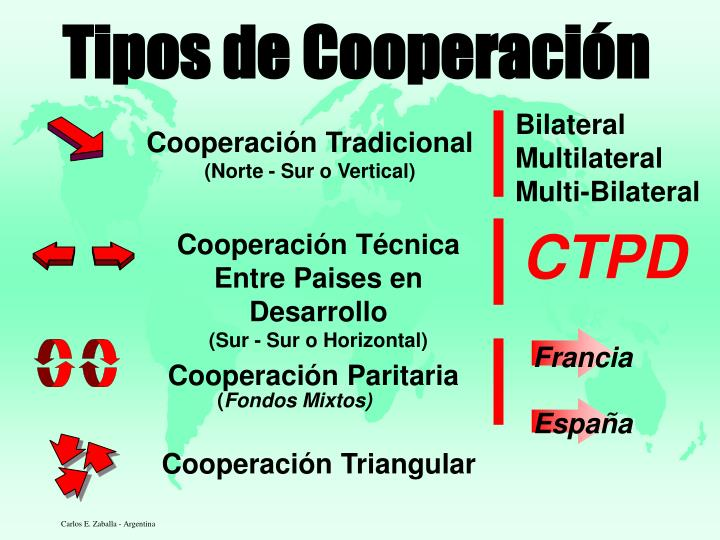 Tipos de Cooperación