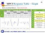 mpci response table graph