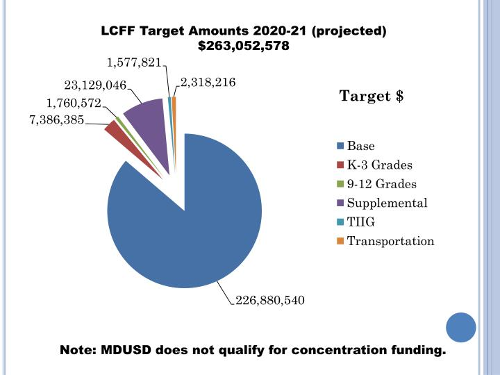 LCFF Target Amounts 2020-21 (projected) $263,052,578