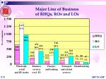 major line of business of rhqs ros and los