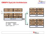 omap4 syslink architecture