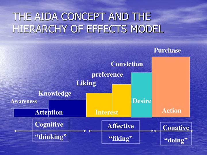 the aida concept and the hierarchy of effects model n.