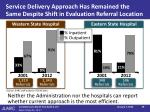 service delivery approach has remained the same despite shift in evaluation referral location
