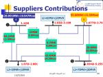 suppliers contributions