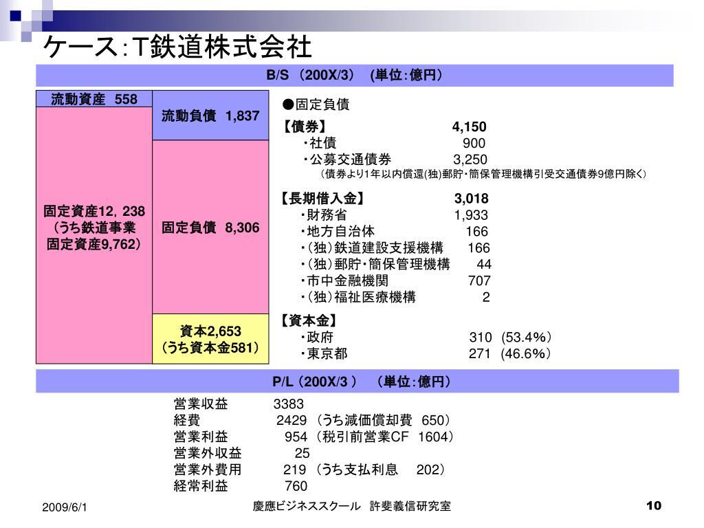 日本郵政活用による 「国債償還・公益事業支援」と 「国際的産業活力再生型ウェルスファンド」 設立の提案 - PowerPoint PPT Presentation