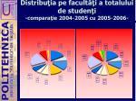 distribu ia pe facult i a totalului de studen i compara ie 2004 2005 cu 2005 20061