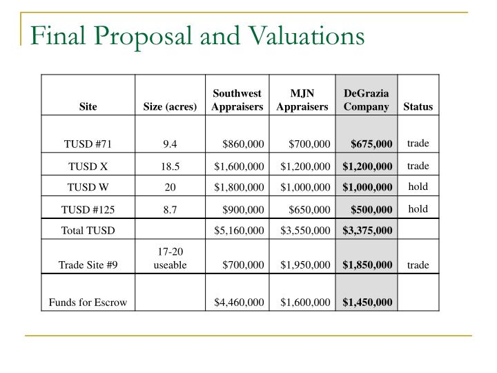 Final Proposal and Valuations