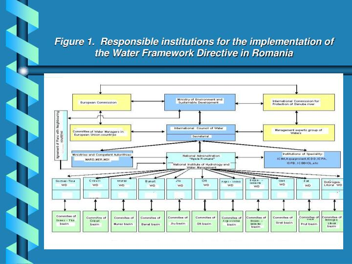 Figure 1.  Responsible institutions for the implementation of the Water Framework Directive in Romania